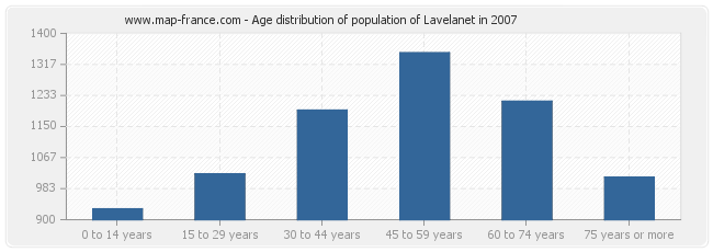 Age distribution of population of Lavelanet in 2007