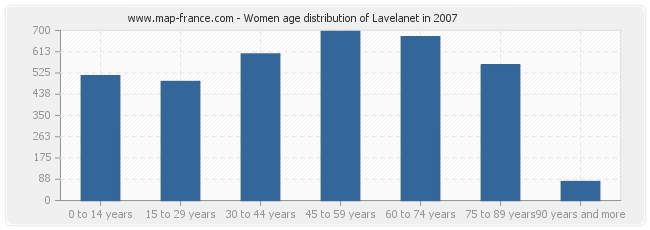 Women age distribution of Lavelanet in 2007