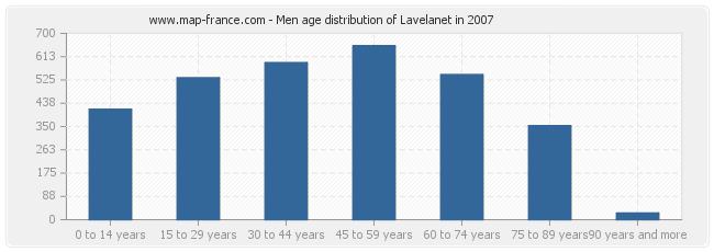 Men age distribution of Lavelanet in 2007