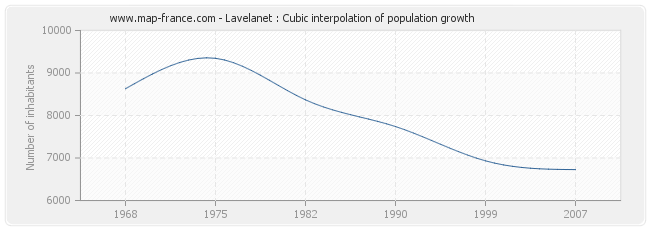 Lavelanet : Cubic interpolation of population growth