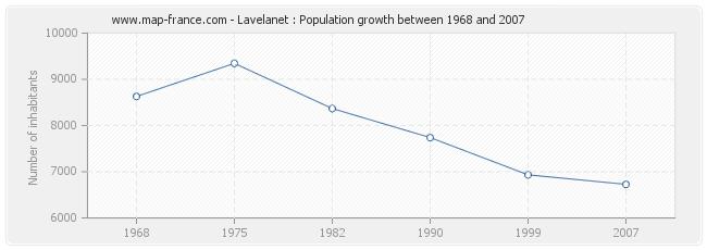 Population Lavelanet