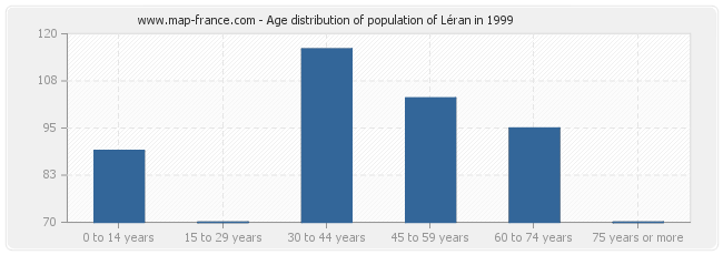 Age distribution of population of Léran in 1999