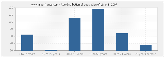 Age distribution of population of Léran in 2007