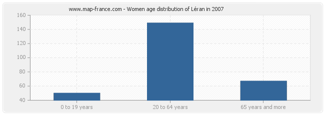 Women age distribution of Léran in 2007