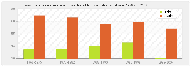 Léran : Evolution of births and deaths between 1968 and 2007