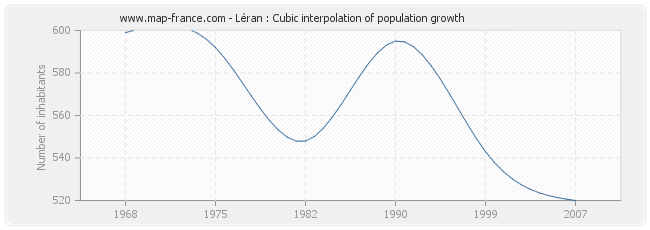 Léran : Cubic interpolation of population growth