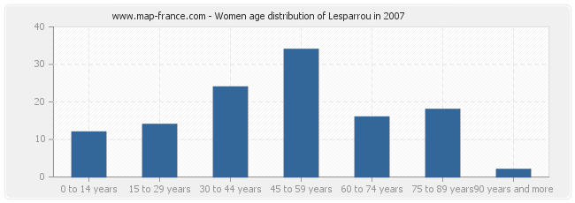 Women age distribution of Lesparrou in 2007