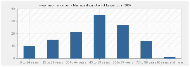 Men age distribution of Lesparrou in 2007