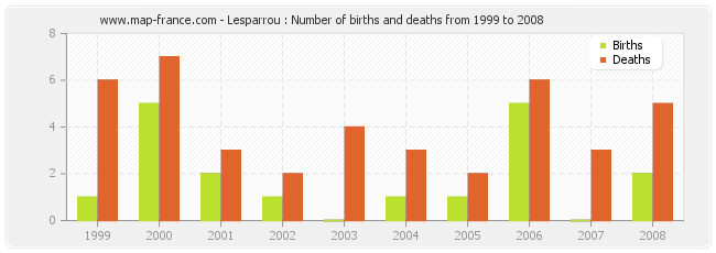 Lesparrou : Number of births and deaths from 1999 to 2008
