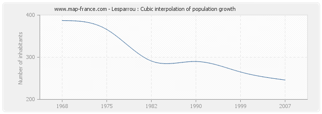 Lesparrou : Cubic interpolation of population growth