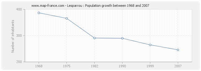 Population Lesparrou