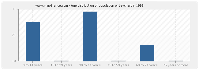 Age distribution of population of Leychert in 1999