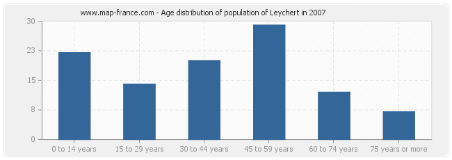 Age distribution of population of Leychert in 2007