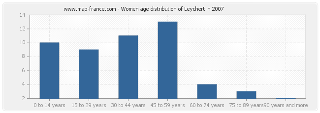 Women age distribution of Leychert in 2007