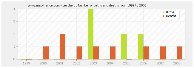 Leychert : Number of births and deaths from 1999 to 2008