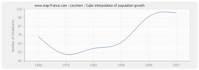 Leychert : Cubic interpolation of population growth
