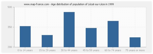 Age distribution of population of Lézat-sur-Lèze in 1999