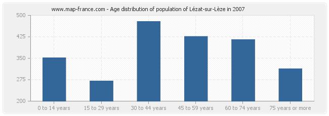 Age distribution of population of Lézat-sur-Lèze in 2007