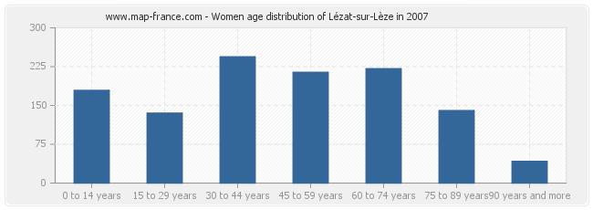 Women age distribution of Lézat-sur-Lèze in 2007