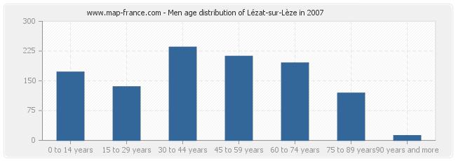 Men age distribution of Lézat-sur-Lèze in 2007