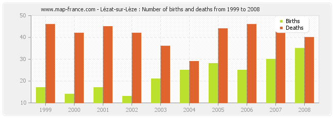 Lézat-sur-Lèze : Number of births and deaths from 1999 to 2008