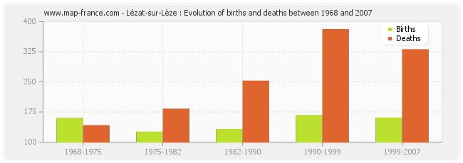Lézat-sur-Lèze : Evolution of births and deaths between 1968 and 2007