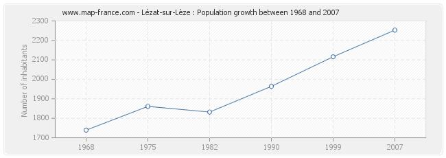 Population Lézat-sur-Lèze