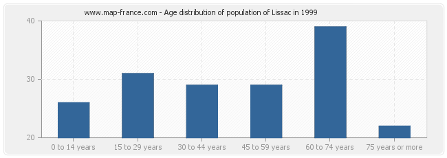Age distribution of population of Lissac in 1999
