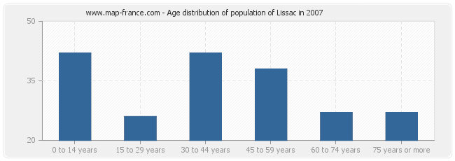Age distribution of population of Lissac in 2007