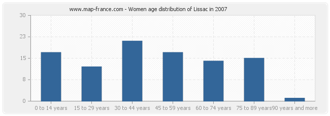 Women age distribution of Lissac in 2007