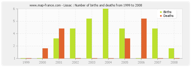 Lissac : Number of births and deaths from 1999 to 2008