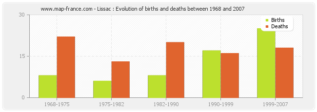 Lissac : Evolution of births and deaths between 1968 and 2007