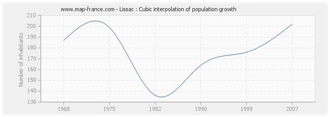 Lissac : Cubic interpolation of population growth