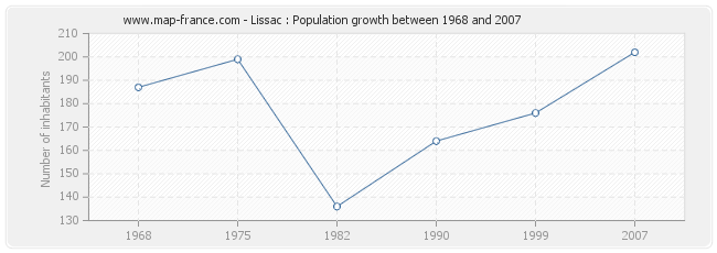 Population Lissac