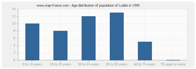 Age distribution of population of Ludiès in 1999