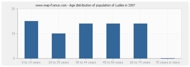 Age distribution of population of Ludiès in 2007