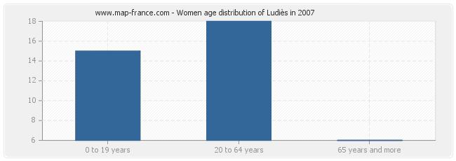 Women age distribution of Ludiès in 2007