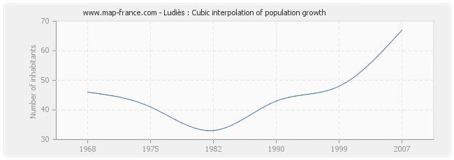 Ludiès : Cubic interpolation of population growth