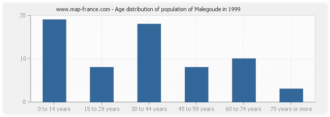 Age distribution of population of Malegoude in 1999