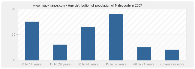 Age distribution of population of Malegoude in 2007