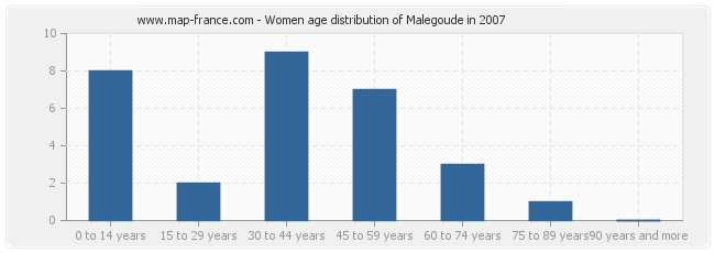 Women age distribution of Malegoude in 2007
