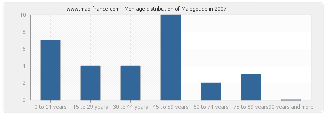 Men age distribution of Malegoude in 2007