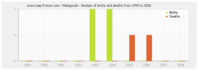 Malegoude : Number of births and deaths from 1999 to 2008