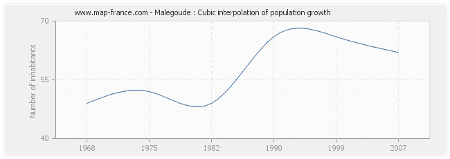 Malegoude : Cubic interpolation of population growth