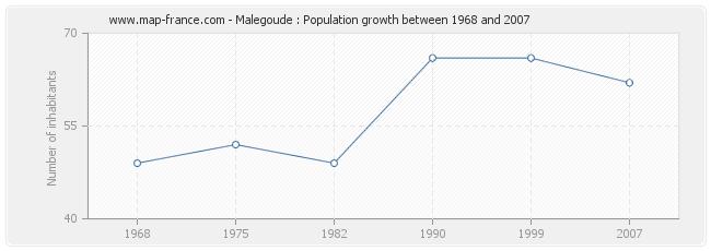 Population Malegoude