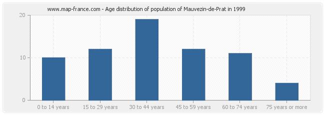 Age distribution of population of Mauvezin-de-Prat in 1999
