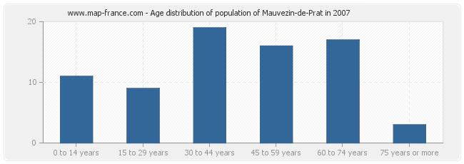 Age distribution of population of Mauvezin-de-Prat in 2007