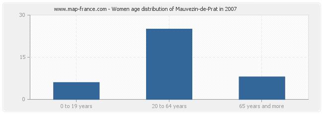 Women age distribution of Mauvezin-de-Prat in 2007