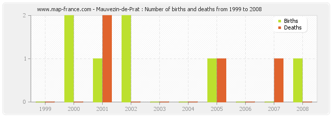 Mauvezin-de-Prat : Number of births and deaths from 1999 to 2008