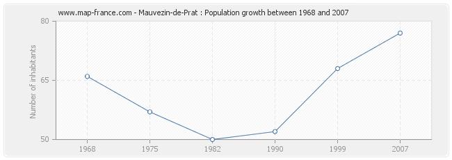 Population Mauvezin-de-Prat
